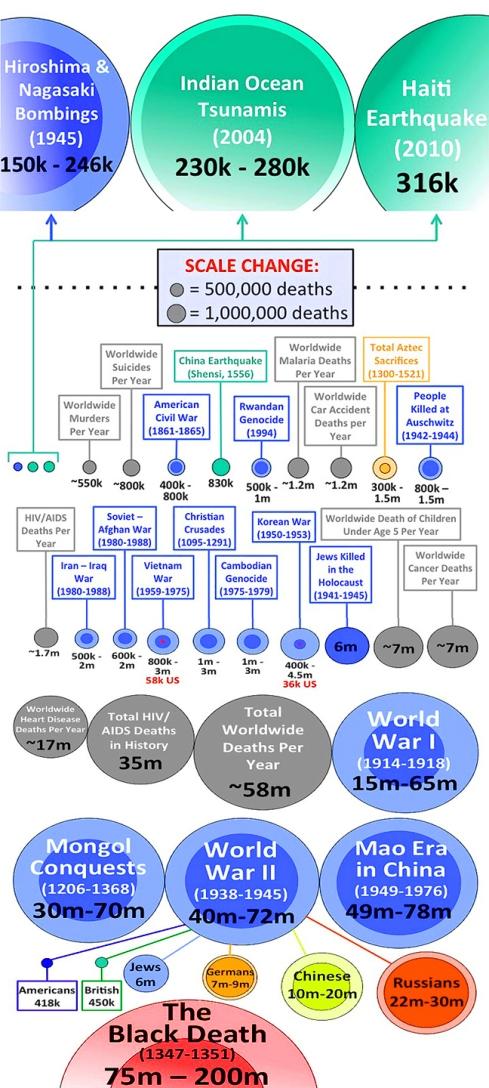 DEATH CHARTS